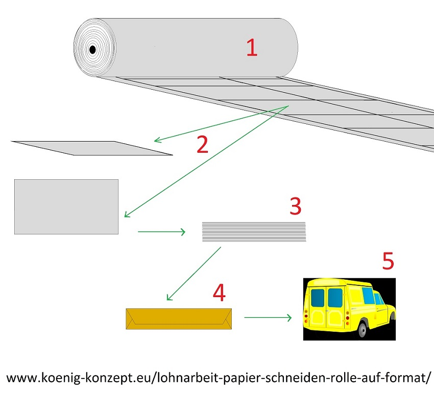 Cutting roll to format